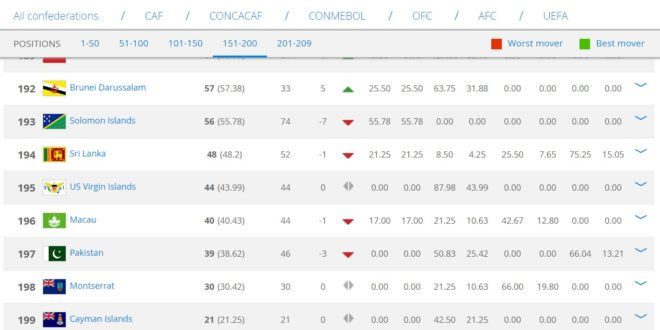 Pakistan slip to appalling 197th in FIFA rankings [Dawn]