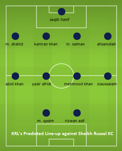 KRL Line-Up AFC Presidents Cup 2014