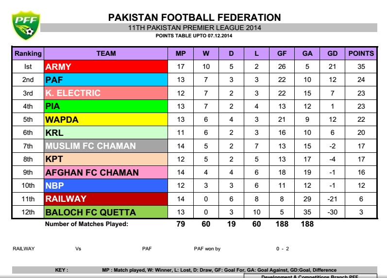 PPFL Table 07.12.14