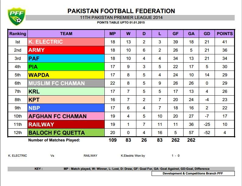 Pakistan Premier League - Points Table 1st Jan 2015