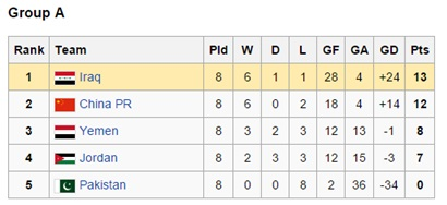 Pakistan's group standings for the 1994 World Cup qualifiers.