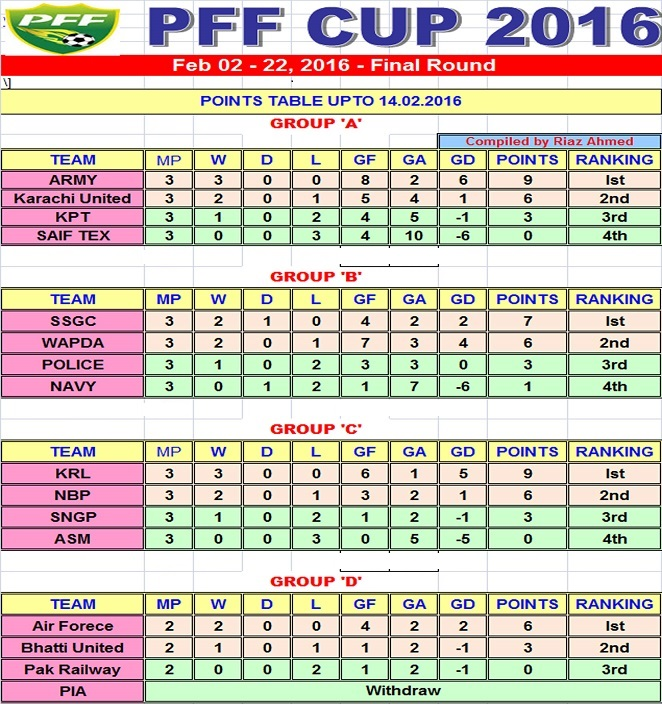 PFF CUP - Points Table - 14.2