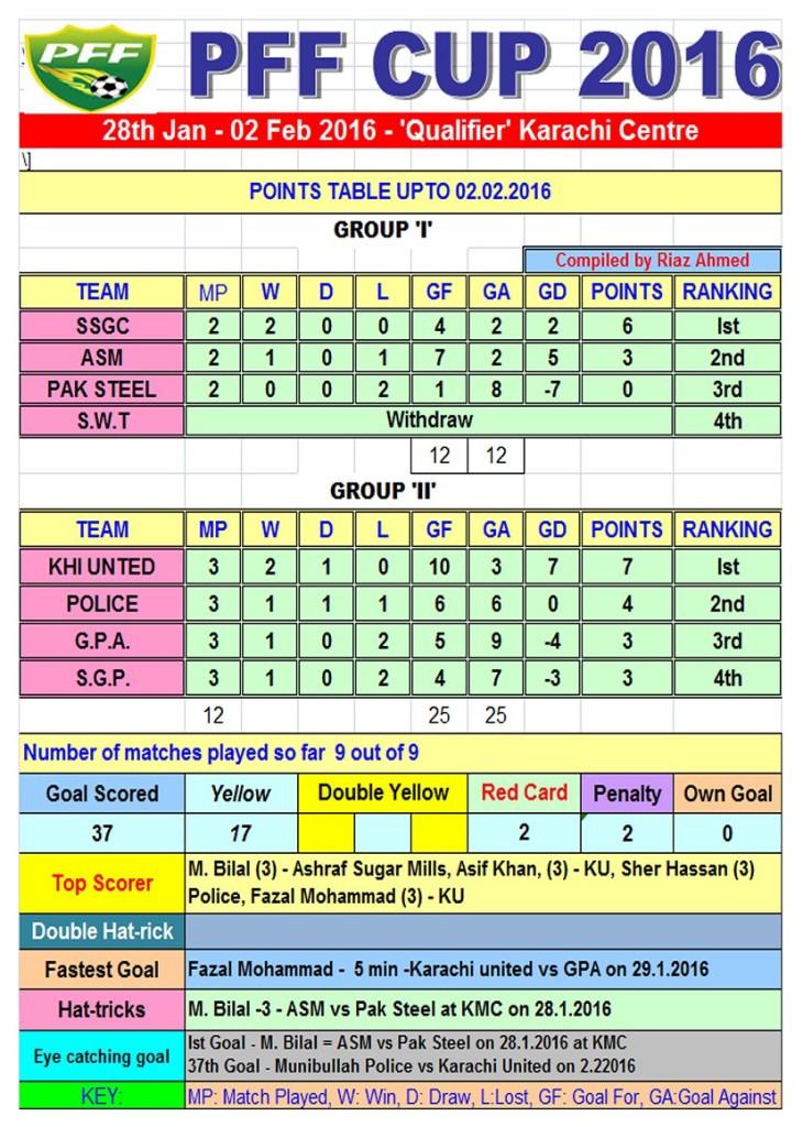 Points Table PFF CUP - 2016 Karachi Centre