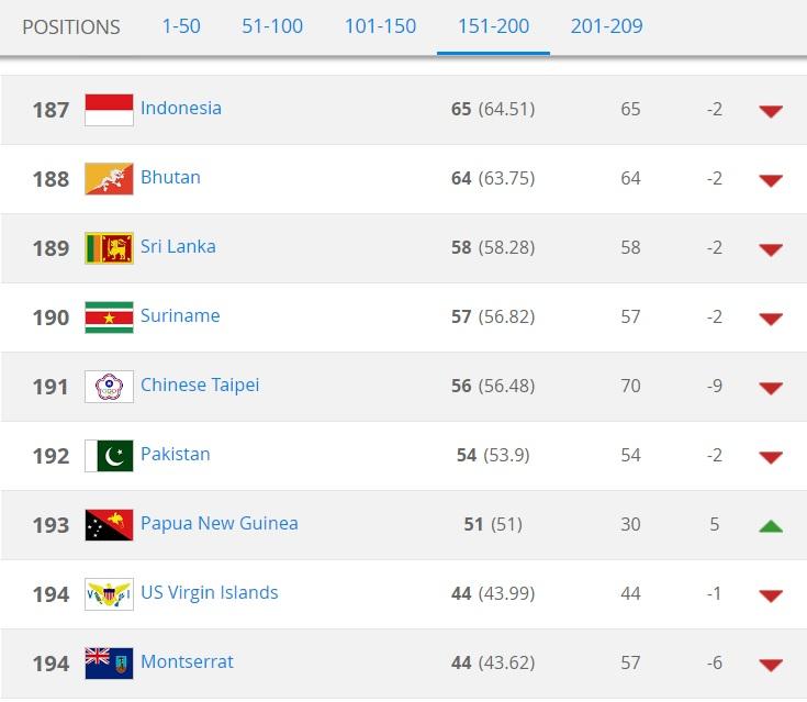 Pakistan 192nd in FIFA World Rankings June 2016