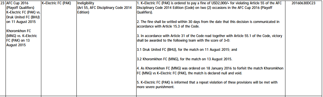 AFC judgement against K-Electric for Irfan Khan's transfer