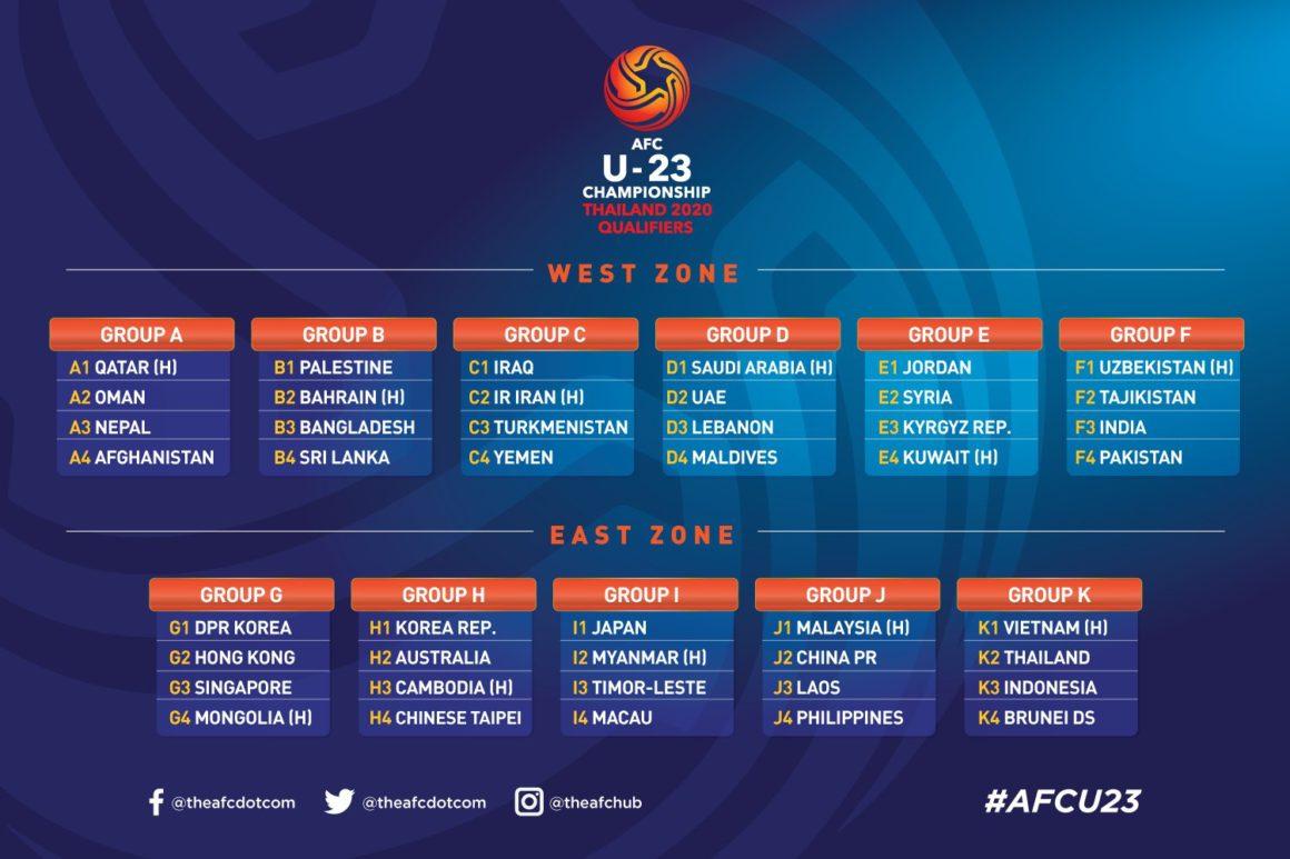 Journey to Thailand 2020 begins [AFC]